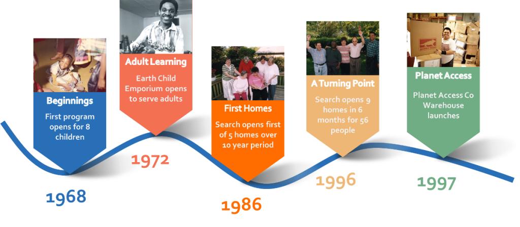 Search Timeline 1968-1997