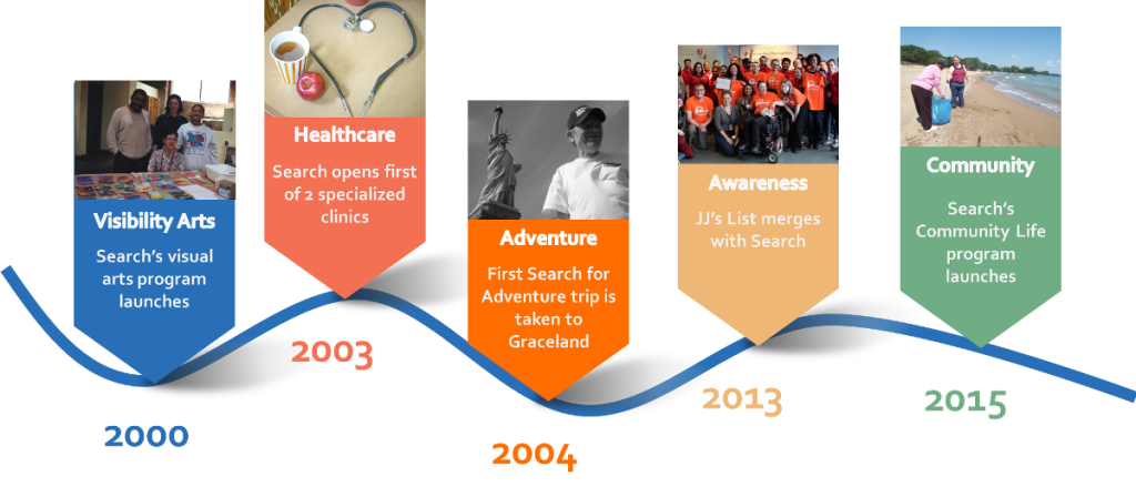 Search Timeline 2000-2015